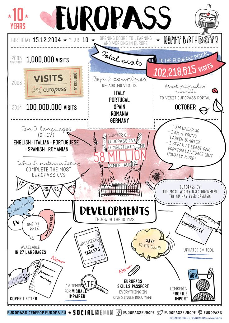 #Europass is turning 10 years: but how did we get here? Check out the #infographic