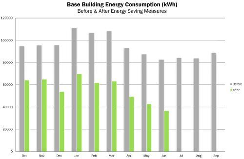 Grey and green colour column graph showing the dramatic difference in base building energy consumption before and after implementing AE Smith energy saving measures at 89 York Street.