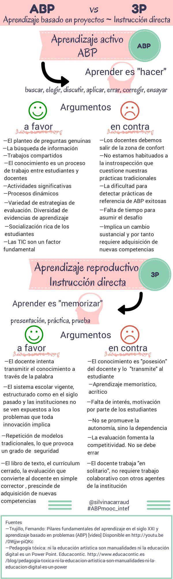 Aprendizaje activo vs Aprendizaje reproductivo #infografia #infographic #education Argumentos a favor y en contra