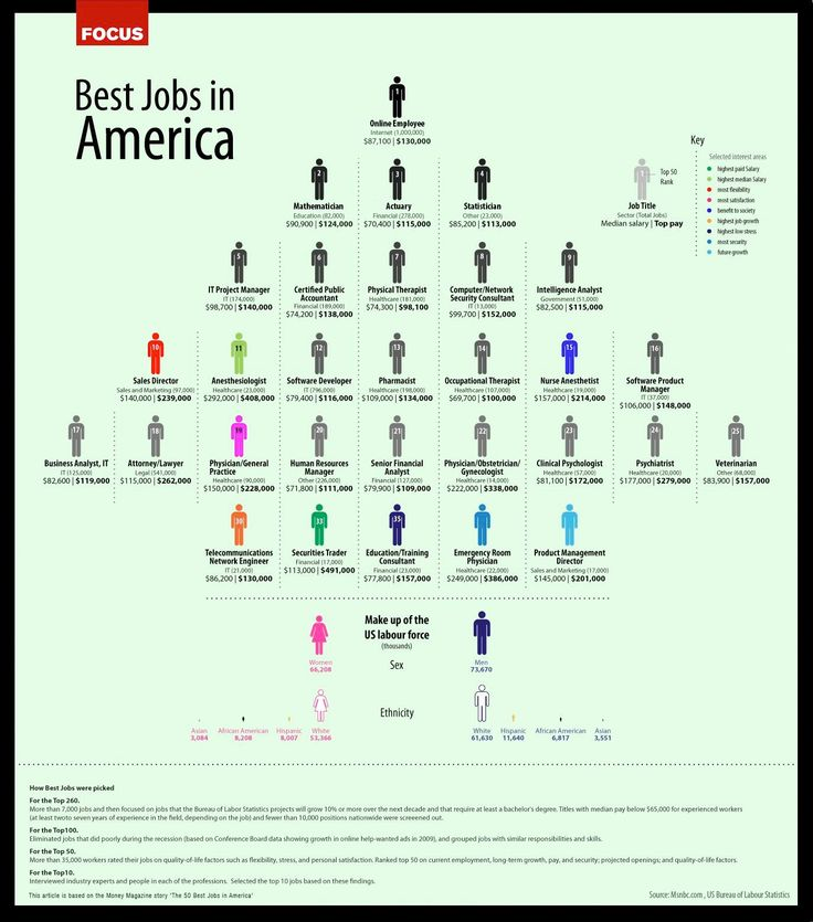 Via NBC News: Careers   Want A Better Job? Top Jobs In America Revealed  [Infograph] . Want A Better Job? Top Jobs In America Revealed