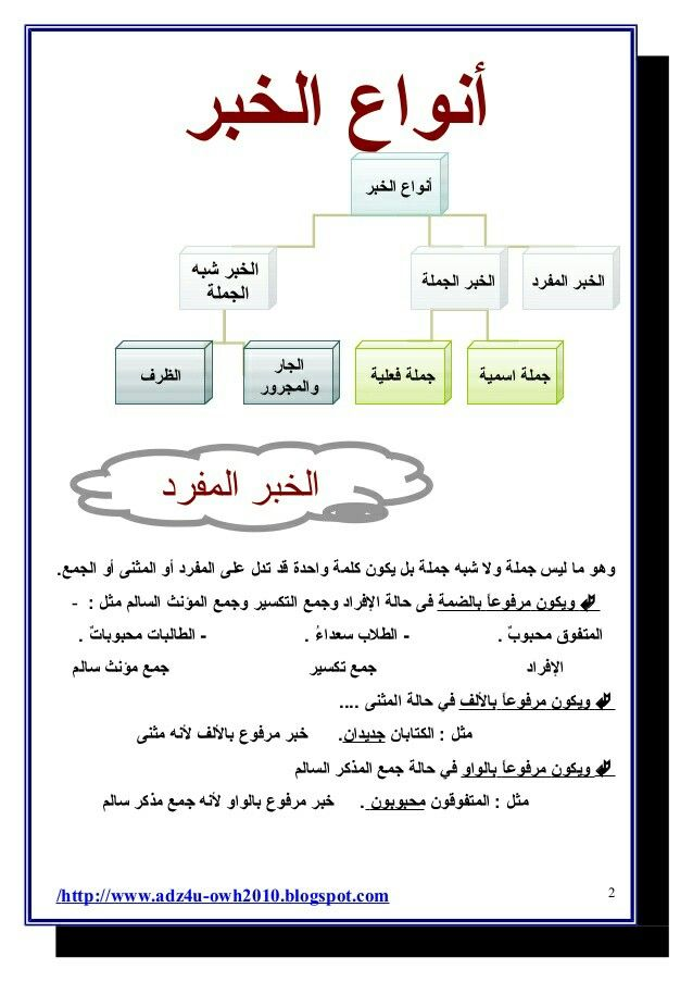 Pin By Noura Zouaoui On فوائد باللغة العربية In 2020 Arabic Lessons Teaching Learning Arabic