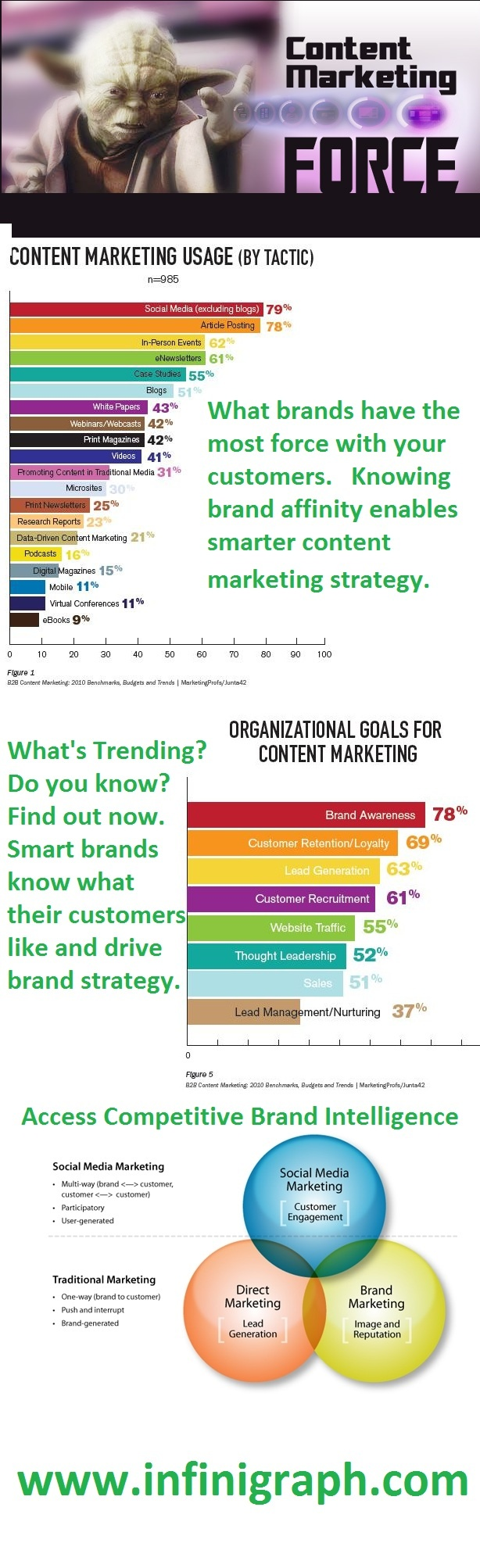 Content Marketing Force