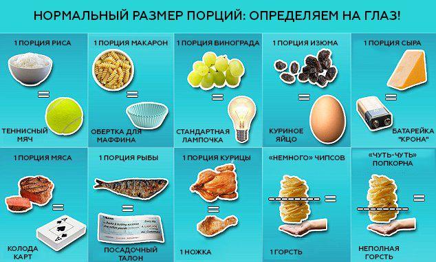 Нормальный размер порций: проверь, не переедаешь ли ты! | Журнал Cosmopolitan