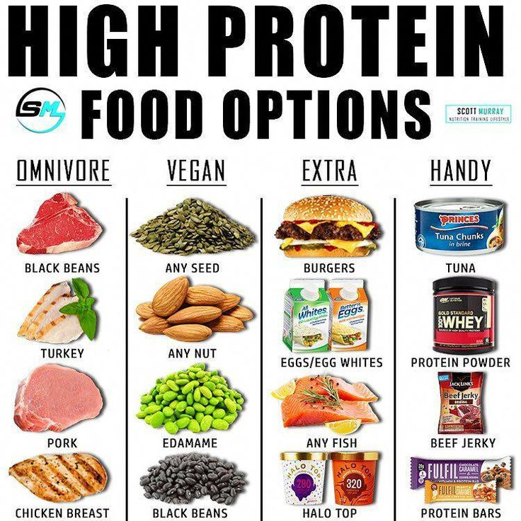 What is your favourite protein source? Ps. Winner of the