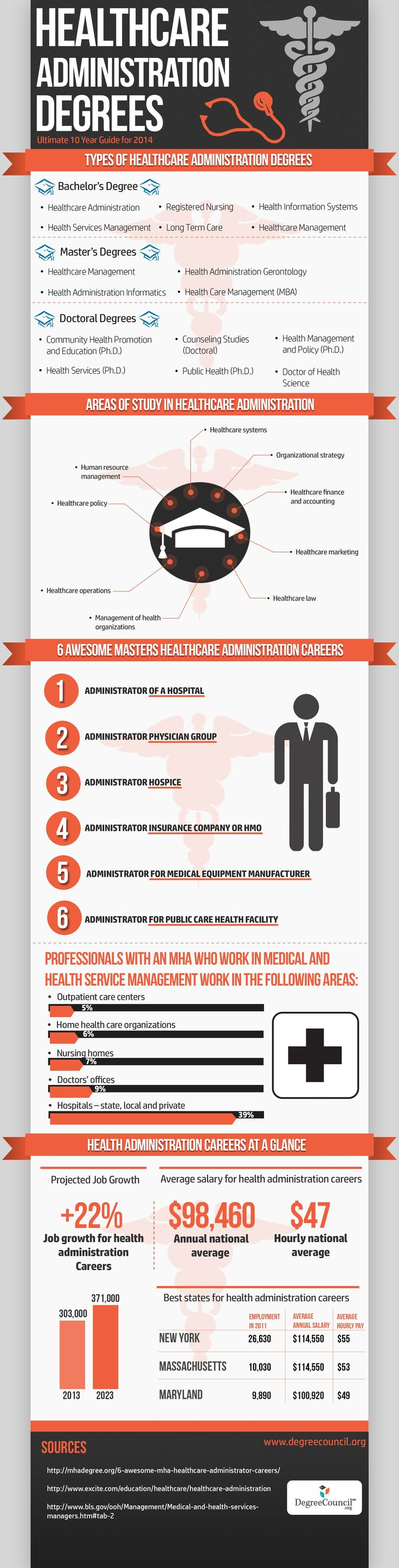 Health Care Administration Degrees - Ultimate 10-Year Guide for 2014