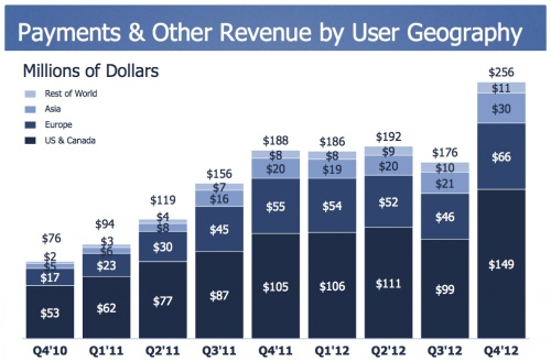 27M users bought #virtual #goods using #Facebook Payments in 2012 - Graph showing 'payments-revenue-region'.