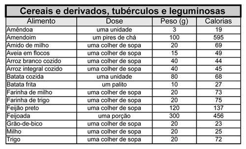 Com esta tabela de calorias dos alimentos, pode controlar de maneira eficiente o seu consumo calórico, o que lhe permite controlar o seu peso.
