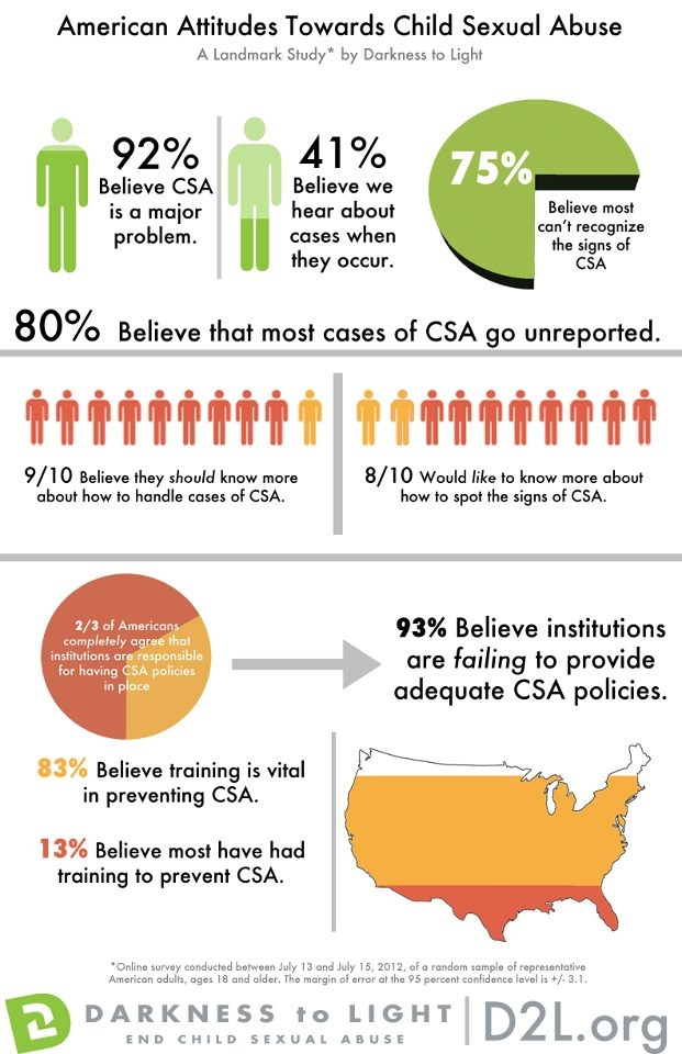 A landmark study from Darkness to Light measuring American attitudes towards child sexual abuse.