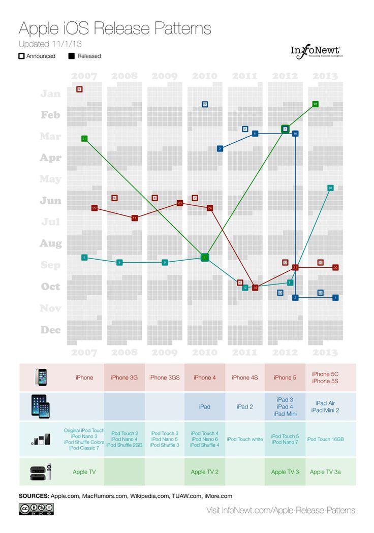 76 best InfoNewt Portfolio images on Pinterest Infographic, Info - ups signature release form