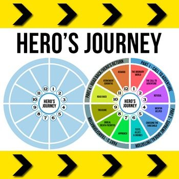 "essay on heroes journey This short unit is the culmination of the study of the hero's journey in unit 1 and the elements and themes of mythology in unit 2 students write their own ""hero."