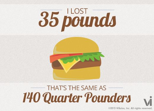 I know I just posted one of these last week and it's only a pound difference, but I still have to share this because it's awesome! Thank you, Lord!! I lost 35 pounds! That is the same as 140 quarter pounders. (From whatilost.com!!)