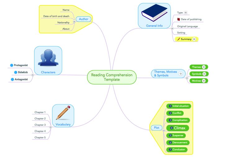 How to Improve Reading Comprehension with Mind Maps | Educational technology | Learn2Earn