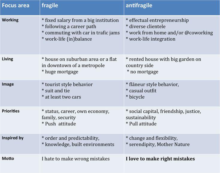 Antifragile tarkempi change management career path