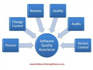 10 best images about Quality Assurance on Pinterest