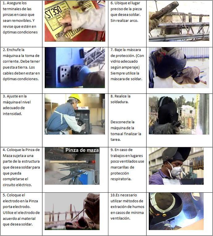 Procedimiento Seguro de Trabajo del Soldador al Arco ::: Paritarios.cl