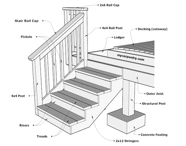 Best Building Stairs How To Build Stairs And Calculate Stair 640 x 480