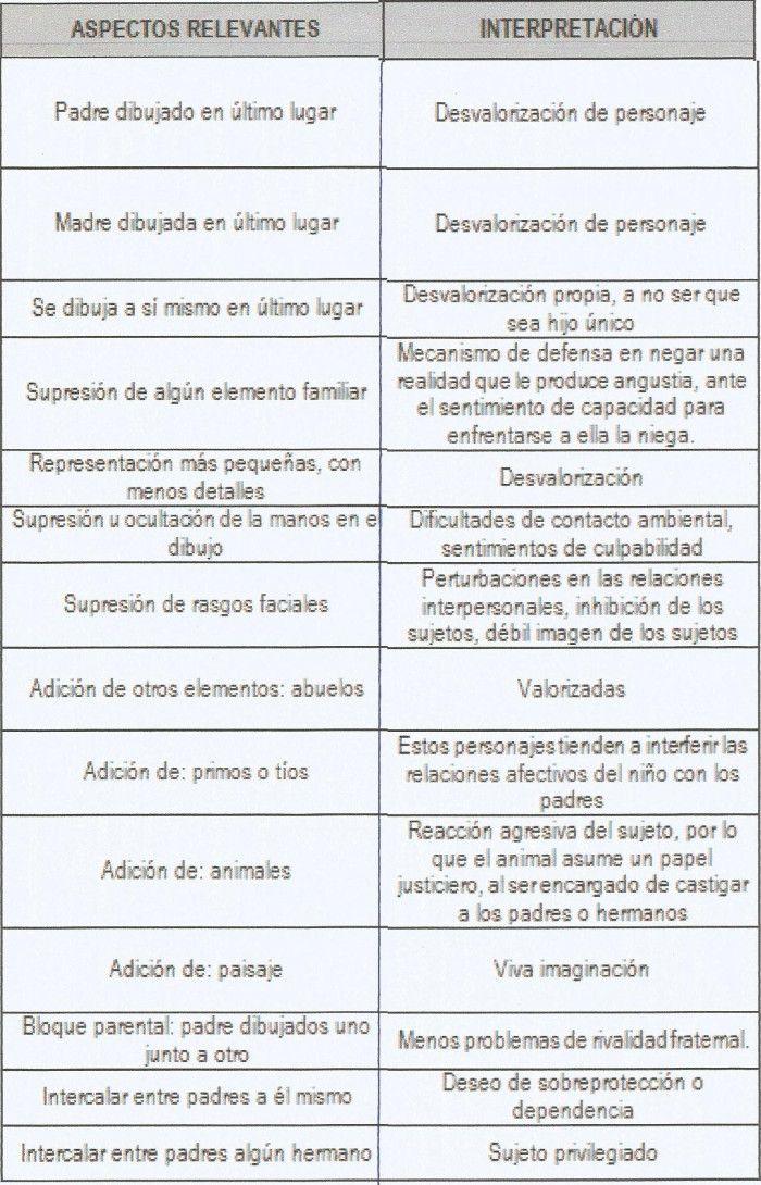 """Relación de aspectos relevantes que caracterizan a los dibujos y su interpretación o significado, según el libro """"Test de la Familia"""" de Josep MªLluís Font."""