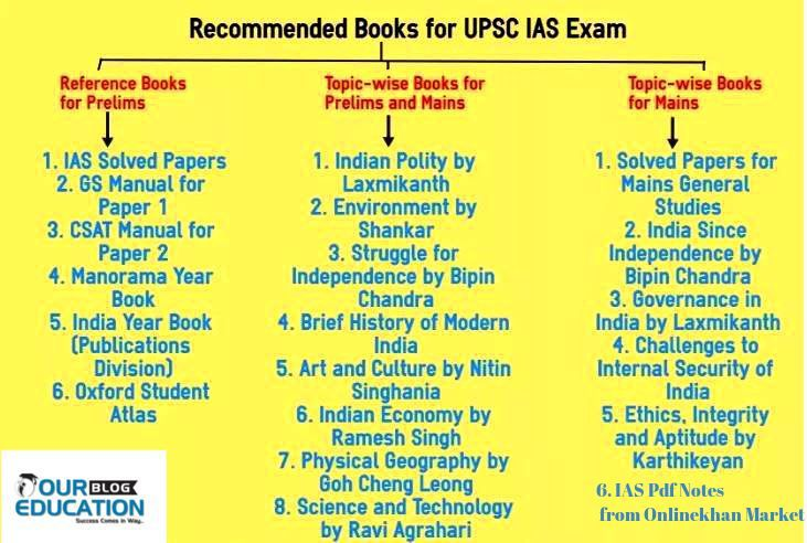 Best Ias Coaching In Indore Ias Study Material Ias Books What To Study