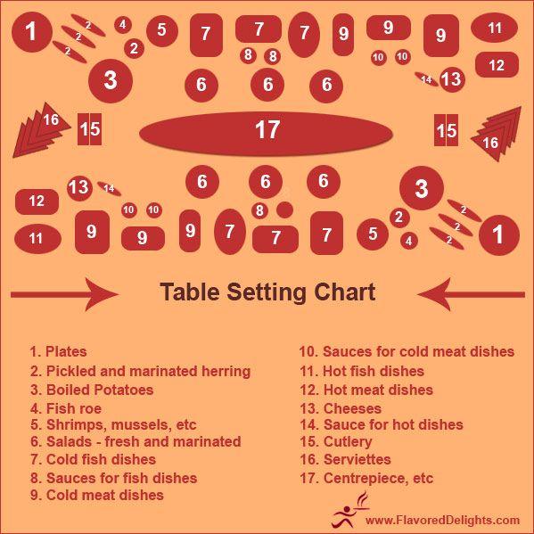Best 25+ Buffet Table Settings Ideas On Pinterest