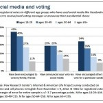Barack Obama e social media: la storia di un trionfo