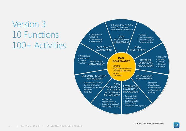 Version 3 10 Functions 100+ Activities u203a Enterprise Data Modelling - enterprise data architect sample resume