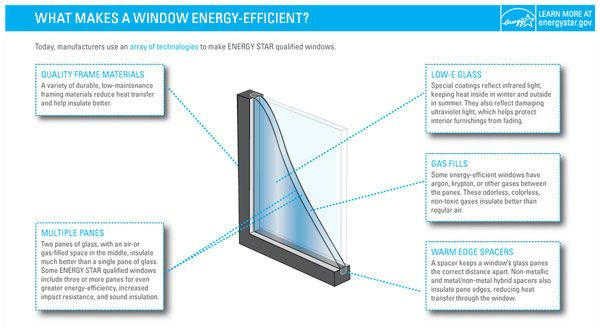 Energy star guidelines for windows/doors