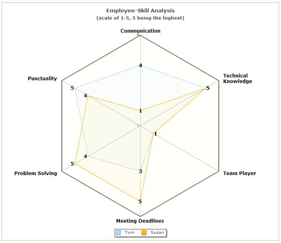 Skill Analysis of Employees using Radar Chart