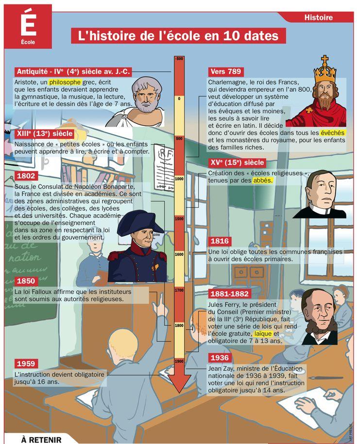 L'histoire de l'école en 10 dates