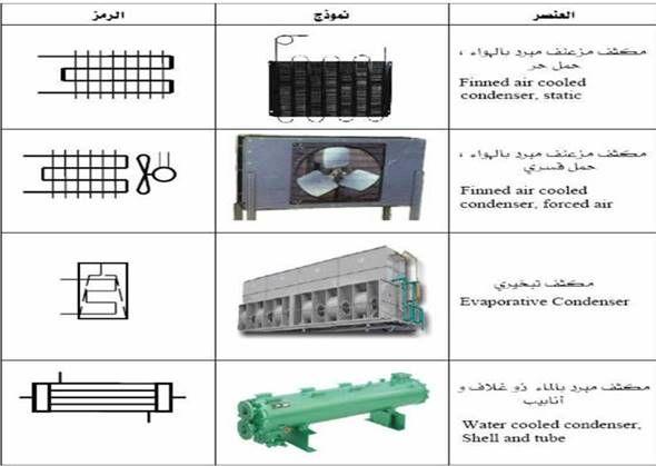 المكثف في دوائر التبريد وتكييف الهواء Refrigeration And Air Conditioning Air Conditioning Refrigerator