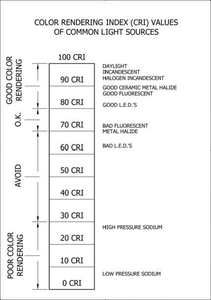The Color Rendering Index (CRI) is used to indicate how accurate a light source renders color – The higher the CRI, the more faithful colors the bulb reproduces.