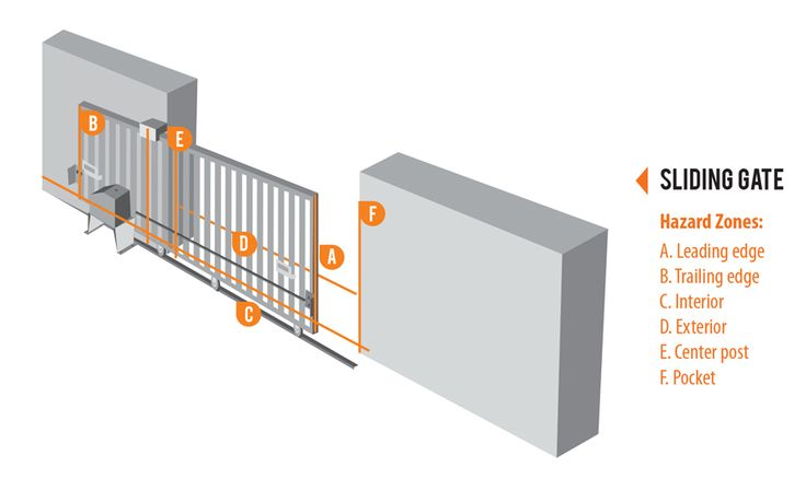 Chain Link Swing Gate Sizes Walk Gate Single Double Swing