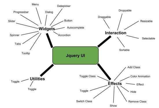 Pengertian JQueryUI Fitur dan Manfaat JQueryUI
