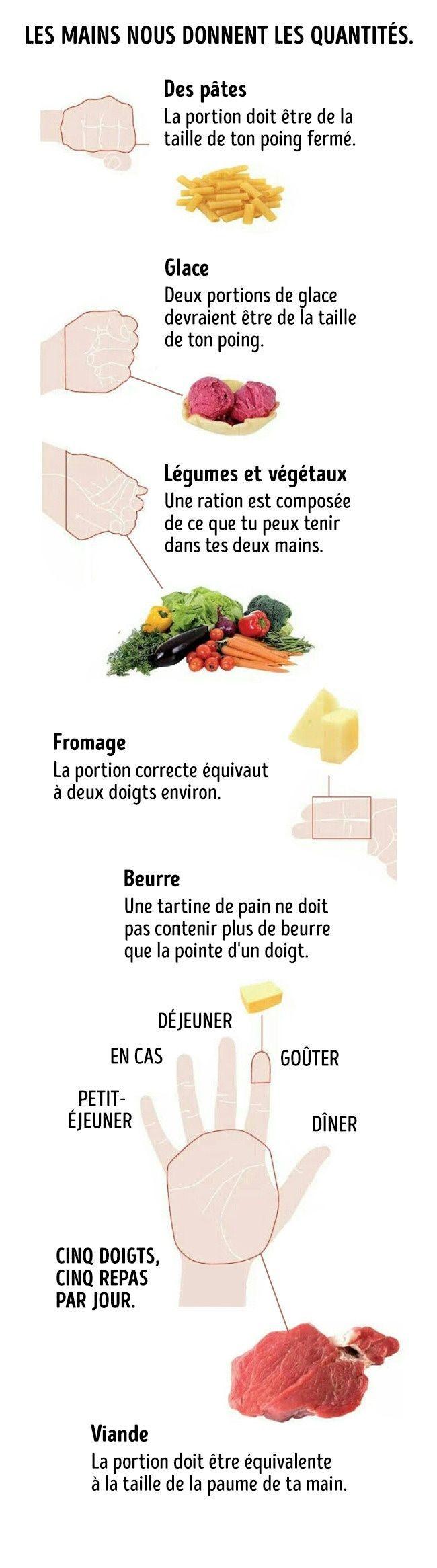 Portions : Cette technique vous permettra de déterminer facilement avec précision les portions que vous devriez manger Elle s'appelle «le régime de la main»
