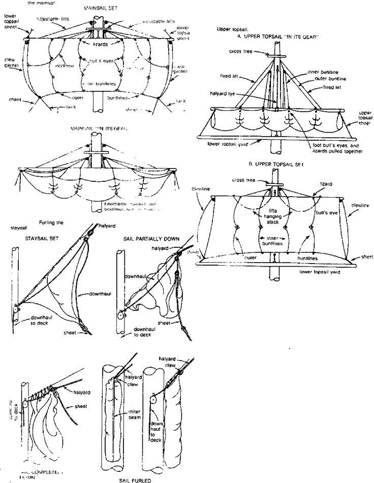 Diagram Pond Yacht