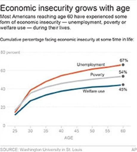 2013 article about declining economic security in America.