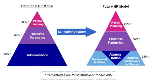 #HR #Technology 2010 Recap: -I like the idea of a model based on Tier Zero employee portal focus and Tier 1 Shared Services.  I am not sold on the BPO.  Here, Kraft's goal is for 98% of #HR inquiries to be handled by Tier 0 (online) and Tier 1 HR Service center reps & SMEs), leaving 2% to be covered by SMEs