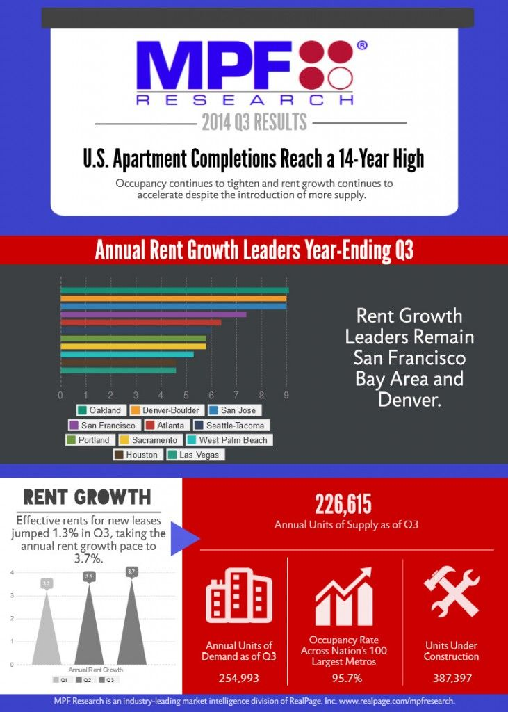 U.S. Apartment Completions Reach A 14 Year High [Infographic] Rent Growth  Continues,