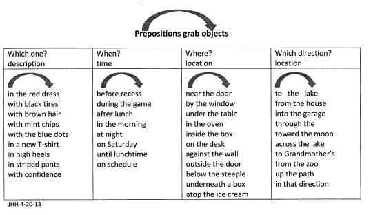 More examples of how prepositions are used in English, this time how ...