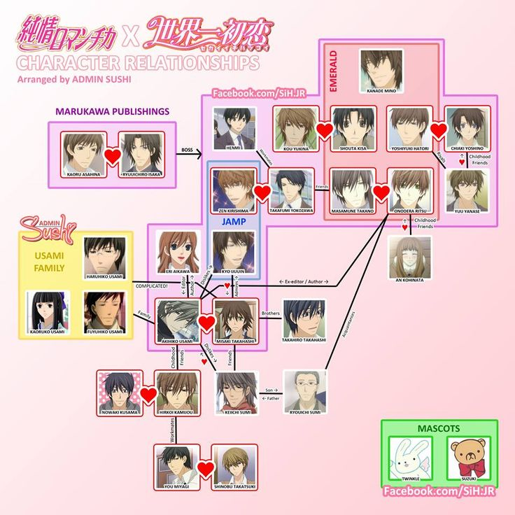 S: Junjou Romantica and Sekaiichi Hatsukoi D: relationships chart
