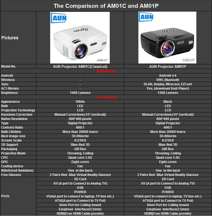 The Comparison of AUN Projector AM01C and    AM01P
