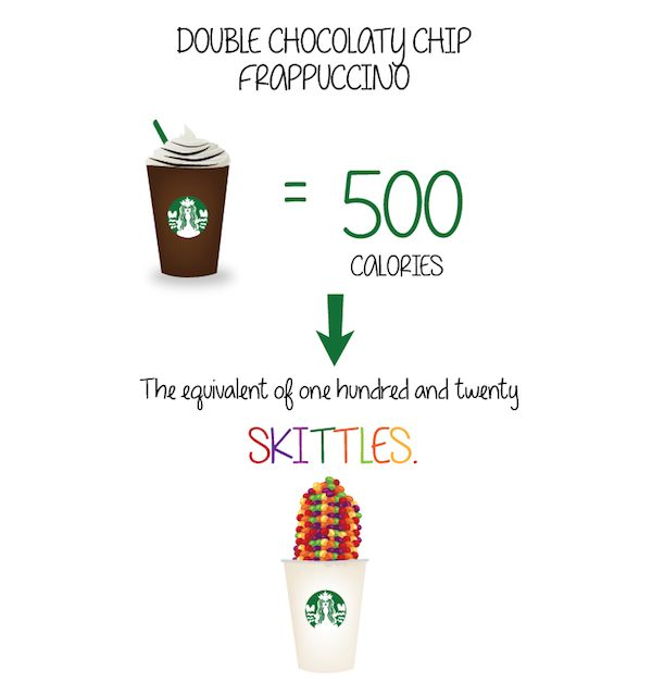 Think Your Latte Is Skinny? Compare Starbucks Drinks' Calories To Junk Food's (Infographic)