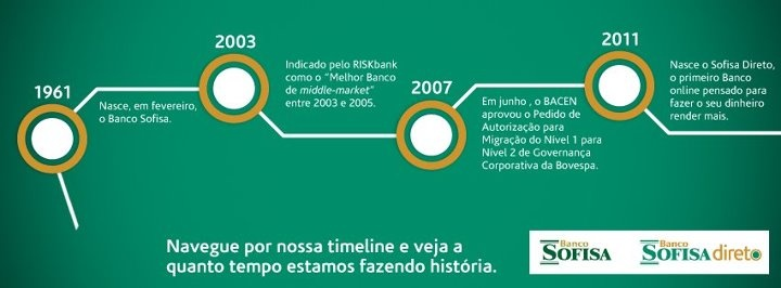 Viaje por nossa linha do tempo e conheça nossos marcos ao longo dos 50 anos de tradição do Banco Sofisa S.A..