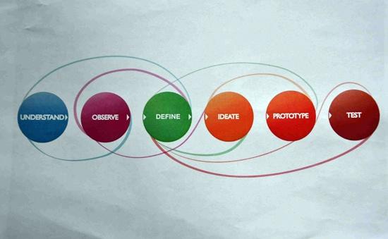 Flow - HPI Design thinking (Berlin)