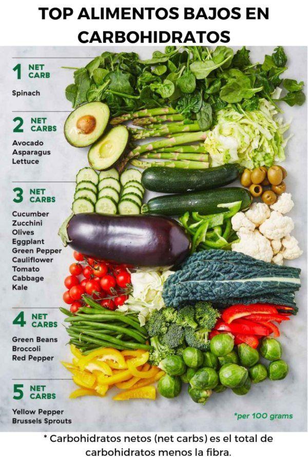 Verduras para dietas bajas en carbohidratos