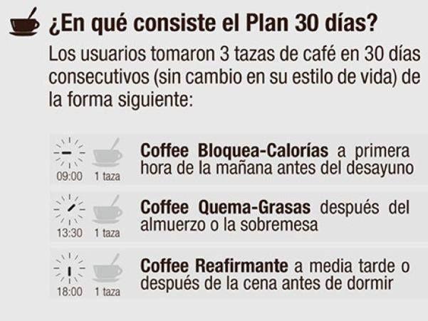 Un plan diseñado para la efectividad máxima: De 1 a 5kg en sólo 1 mes.  Planifica las tomas de café Golden Thai según la gráfica para unos resultados más efectivos.