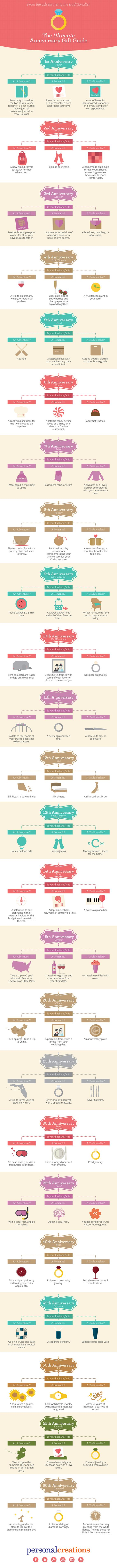 Anniversary gift ideas for every year of marriage