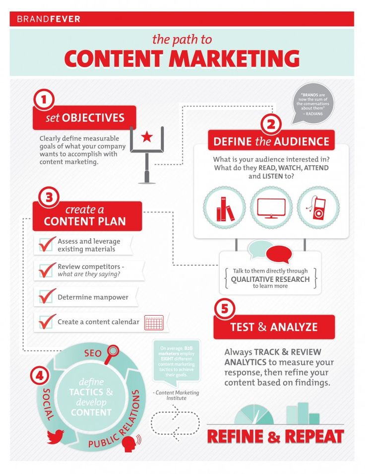 Building Brand with Content Marketing Infographic Pinterest
