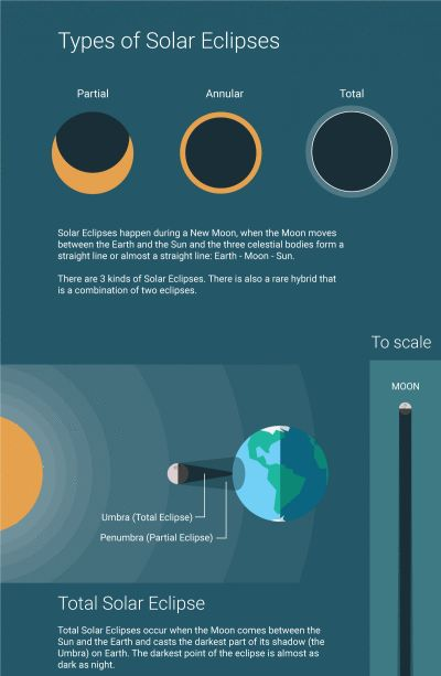 3 KINDS OF SOLAR ECLIPSE