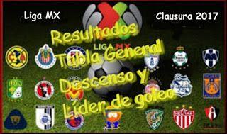 Blog de palma2mex : Liga MX - Clausura 2017 - Resultados, Tabla Genera...