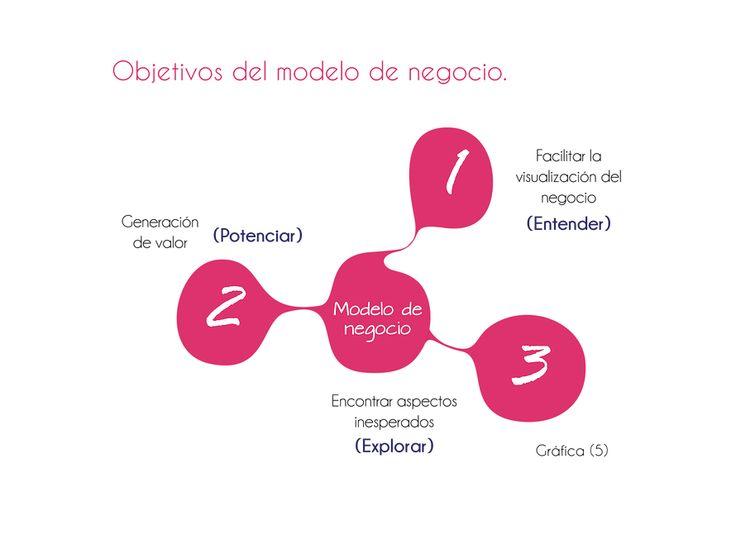 Objetivos del modelo de negocio Business life   Por Javier Silva y Santiago Restrepo.  Business life.  www.businesslifemodel.com   innovación social